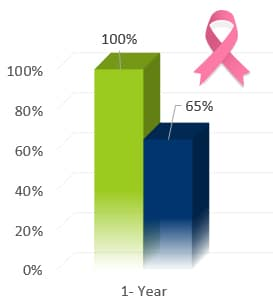 Breast Cancer 1-5 Year Survival Rates - Oasis of Hope Alternative Treatments First Option vs. US NAtional SEER Rates
